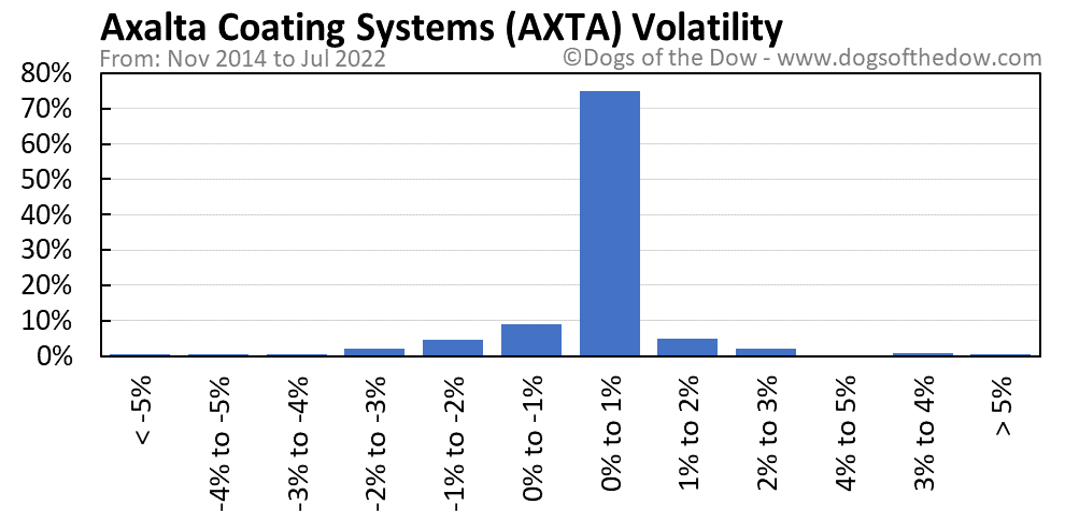 AXTA volatility chart