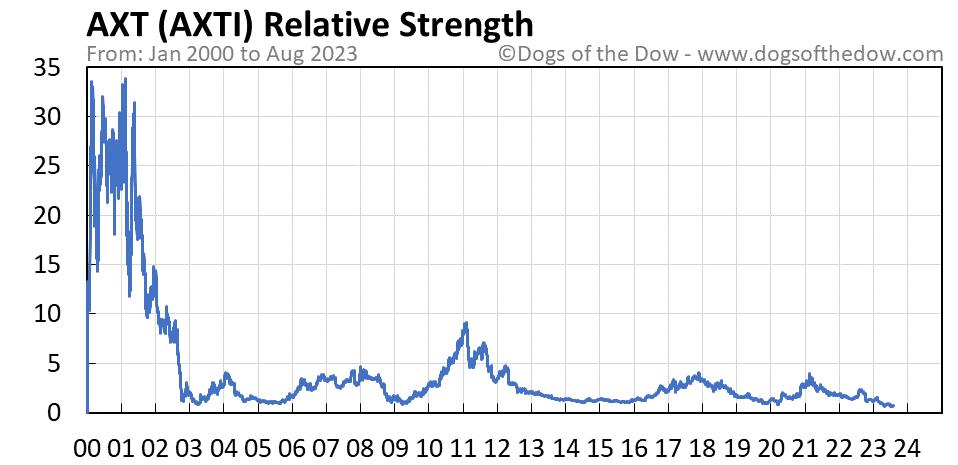 AXTI relative strength chart
