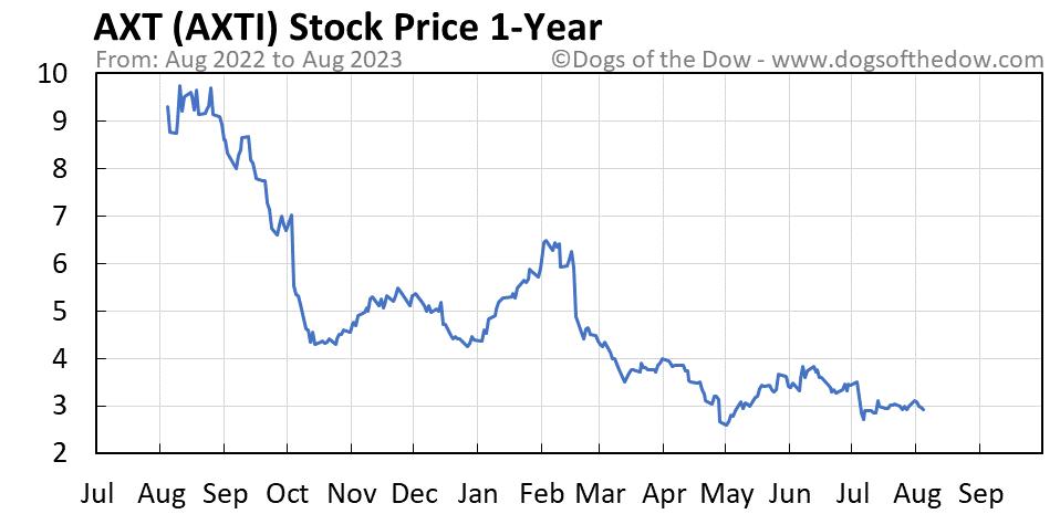 AXTI 1-year stock price chart