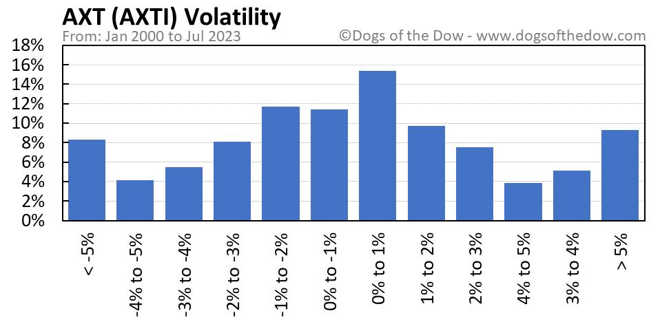 AXTI volatility chart
