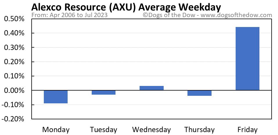 AXU average weekday chart