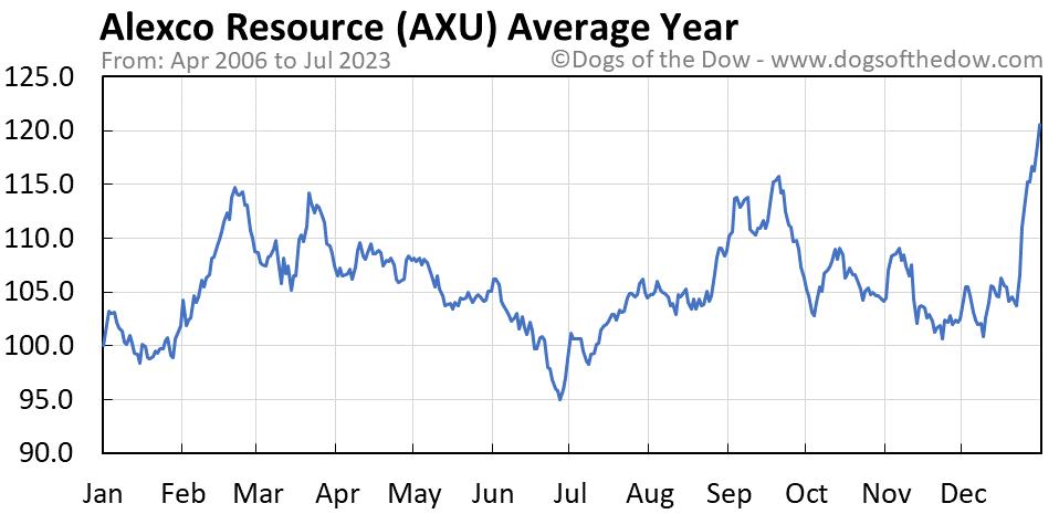 AXU average year chart