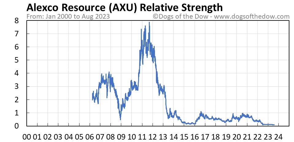AXU relative strength chart