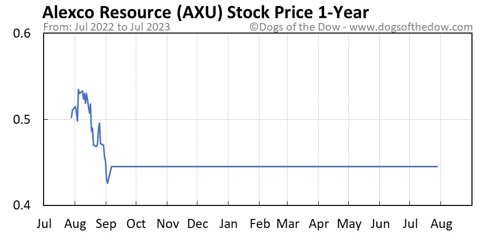 AXU 1-year stock price chart
