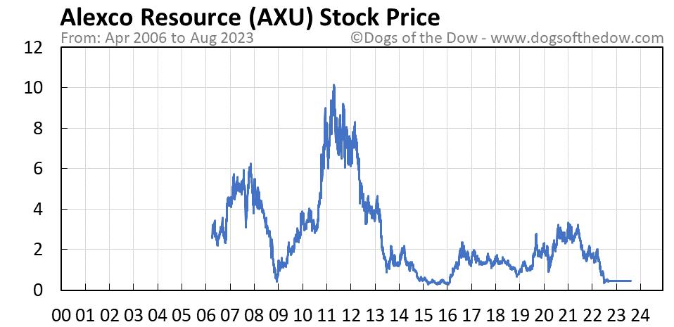 AXU stock price chart