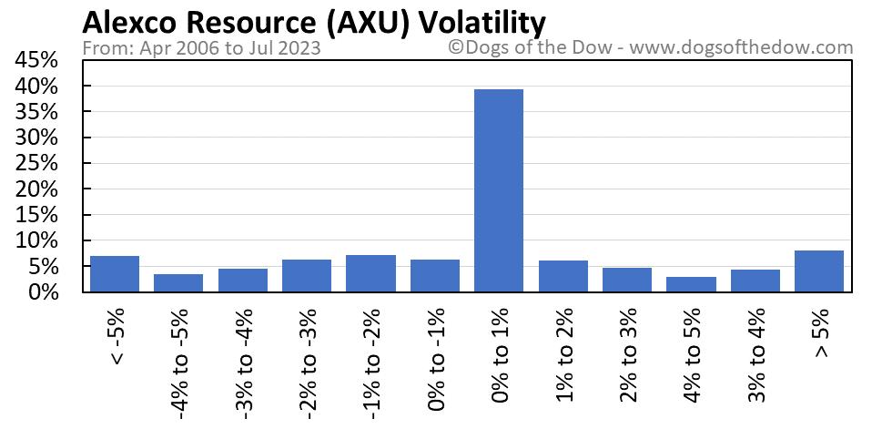AXU volatility chart