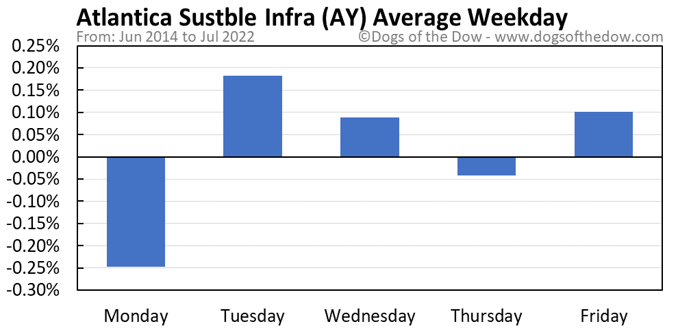AY average weekday chart