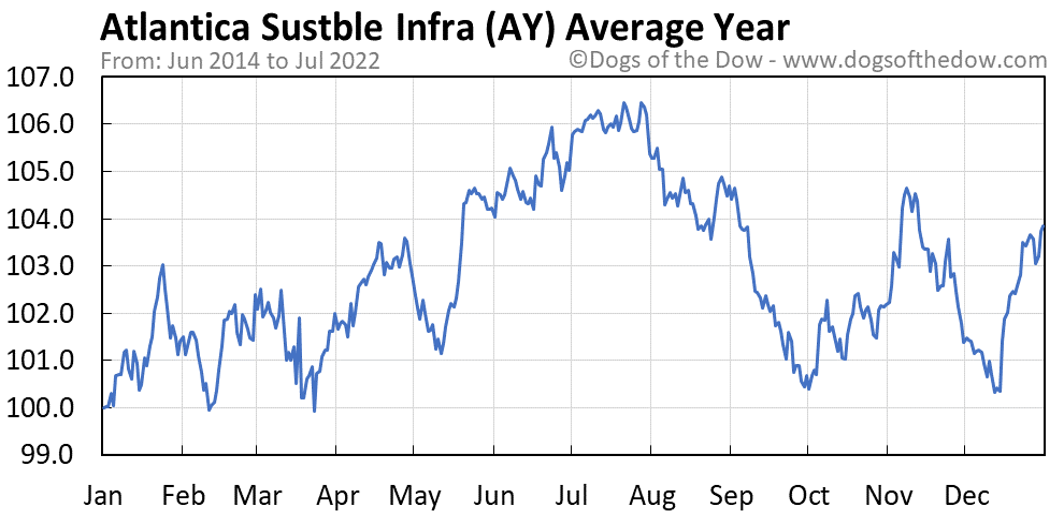 AY average year chart