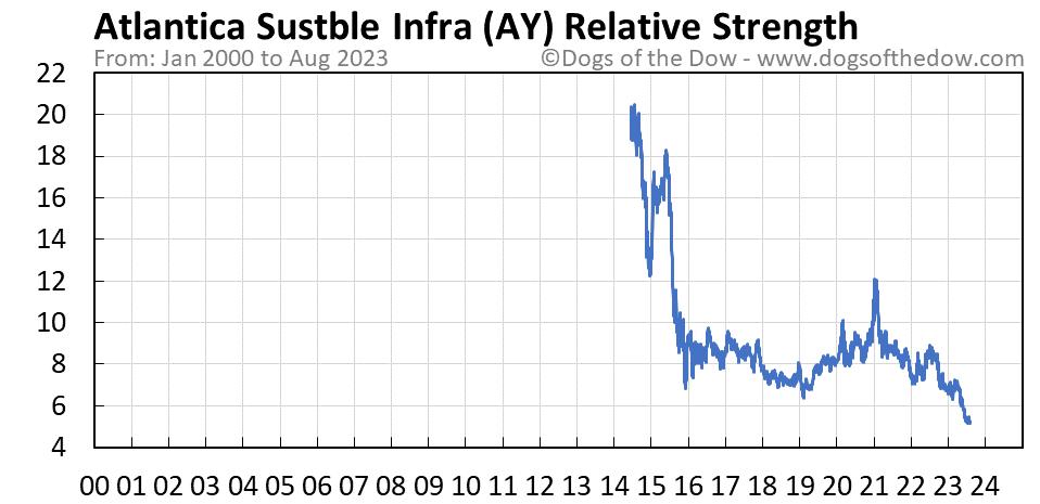 AY relative strength chart