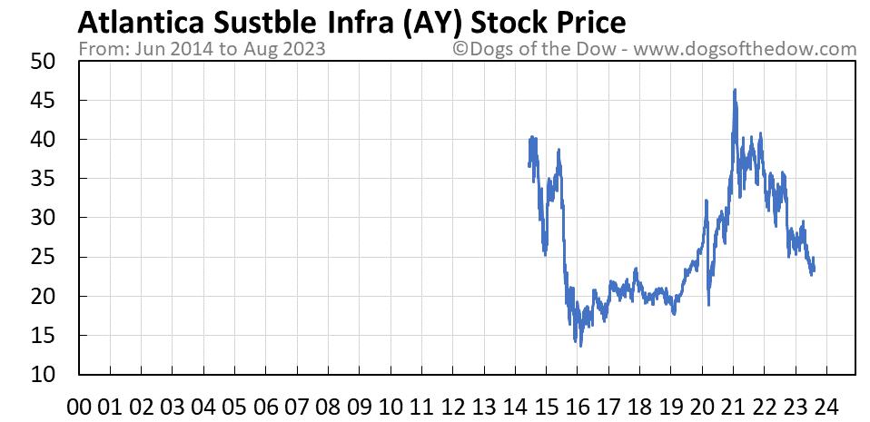 AY stock price chart