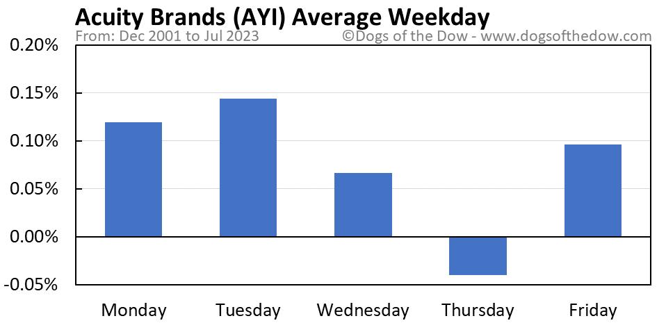AYI average weekday chart