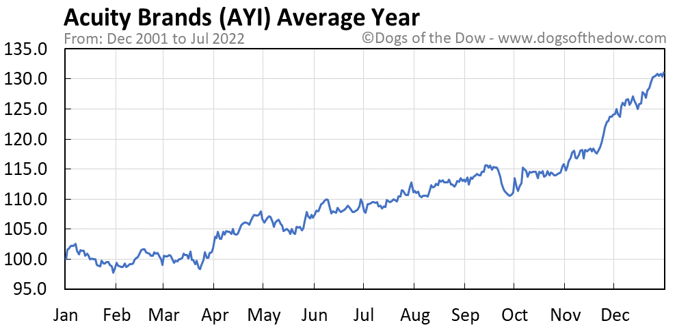 AYI average year chart