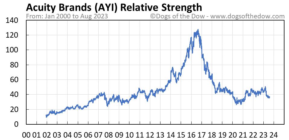 AYI relative strength chart