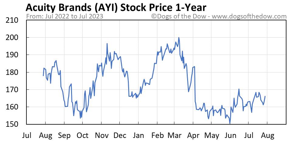 AYI 1-year stock price chart