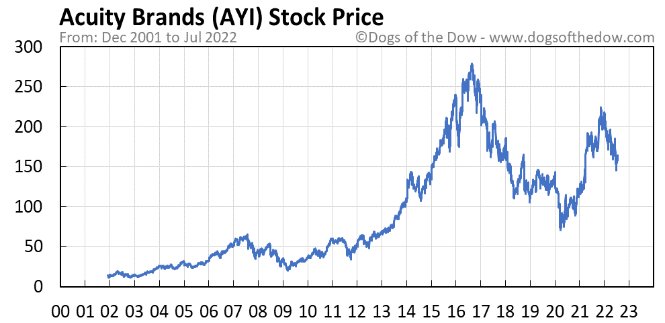 AYI stock price chart