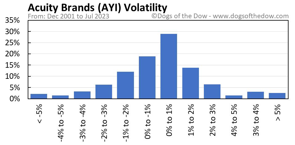 AYI volatility chart