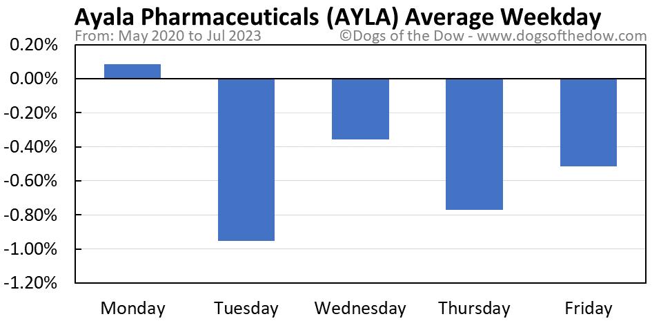 AYLA average weekday chart