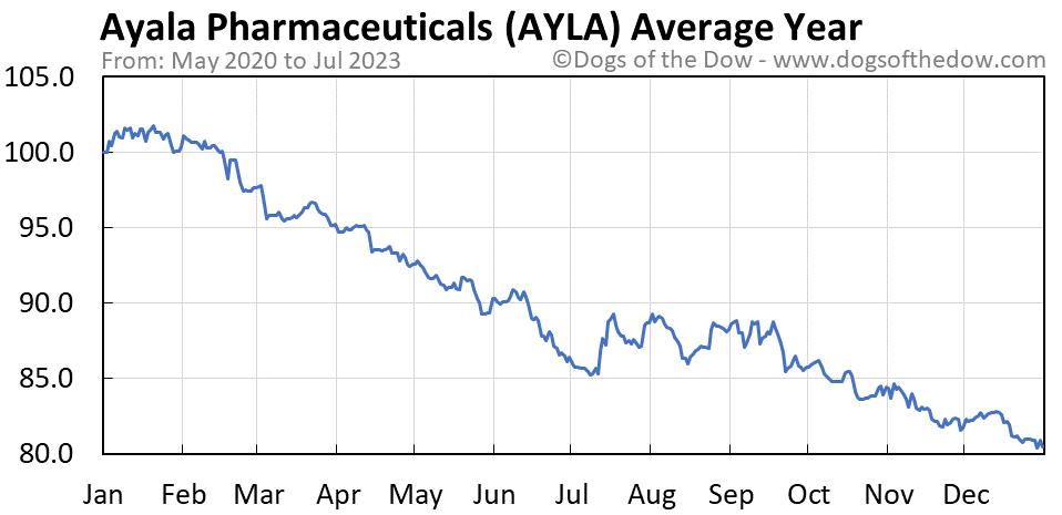 AYLA average year chart