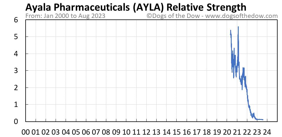 AYLA relative strength chart