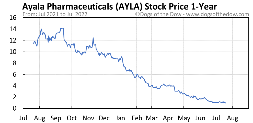 AYLA 1-year stock price chart