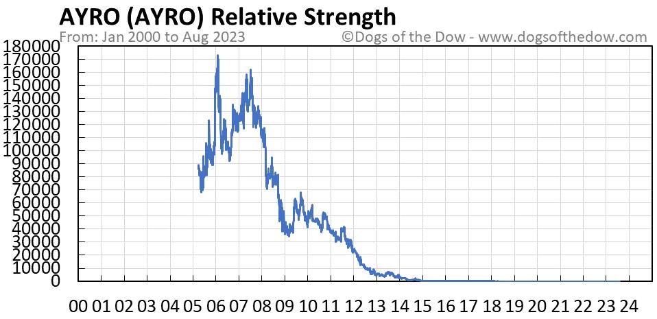 AYRO relative strength chart