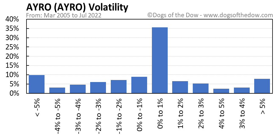 AYRO volatility chart