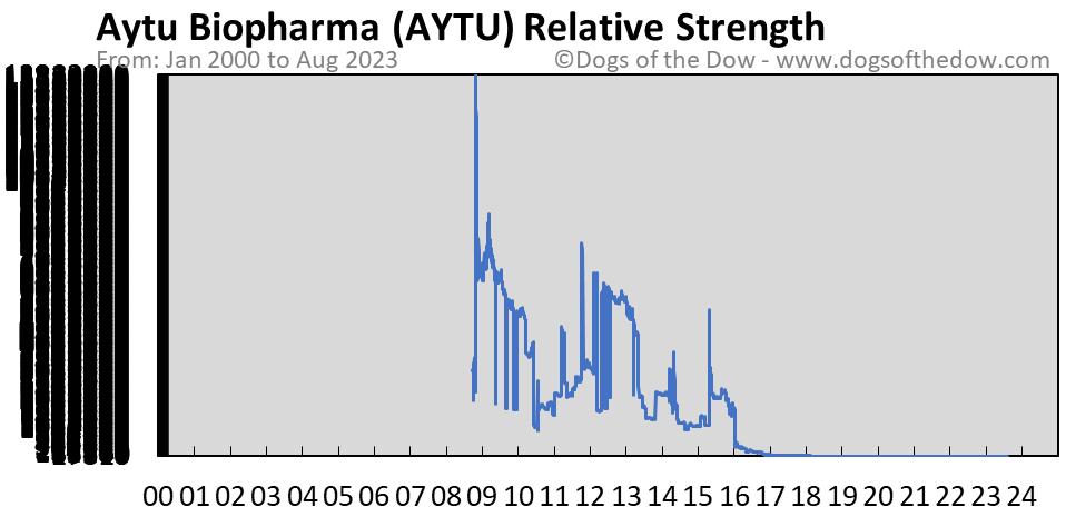 AYTU relative strength chart
