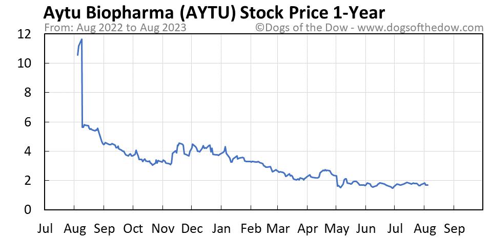 AYTU 1-year stock price chart