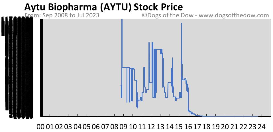AYTU stock price chart