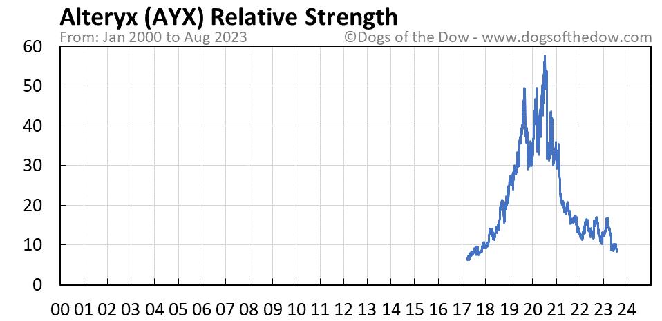 AYX relative strength chart