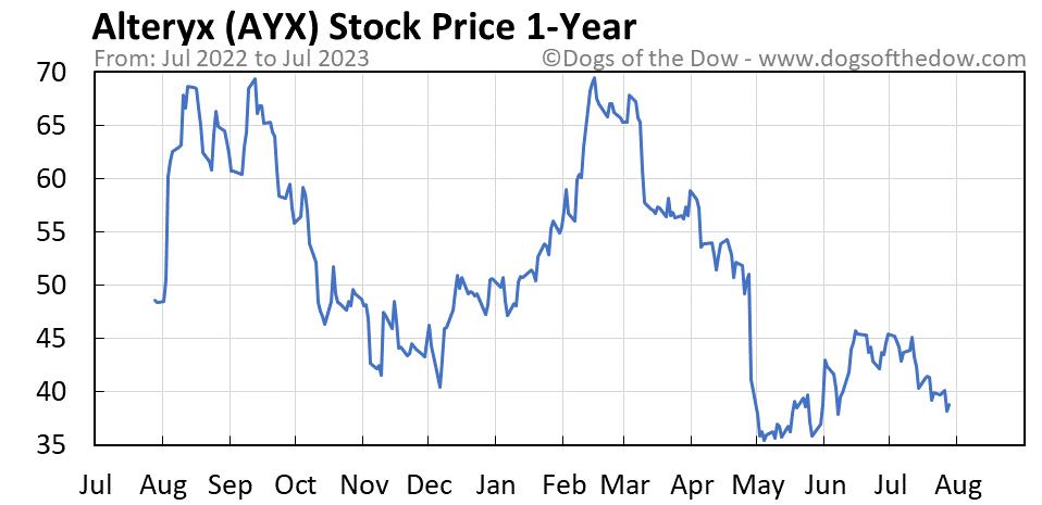 AYX 1-year stock price chart