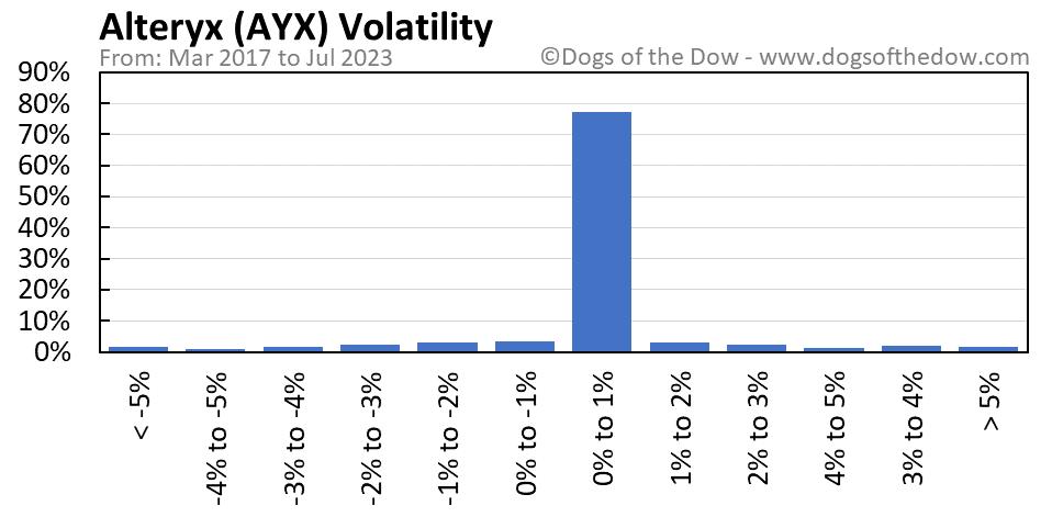 AYX volatility chart