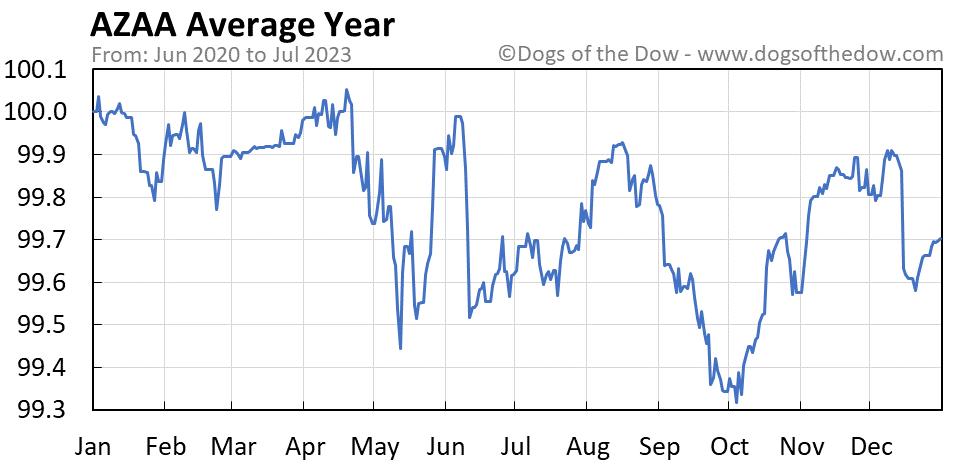 AZAA average year chart