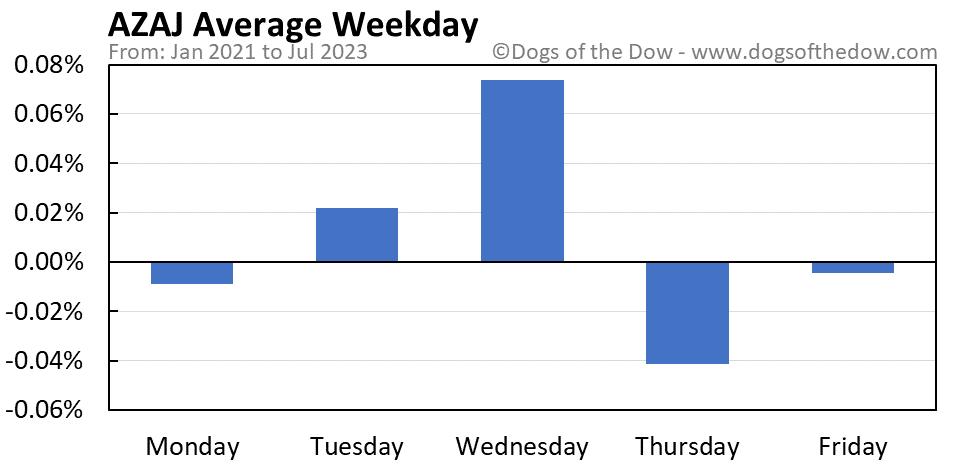 AZAJ average weekday chart