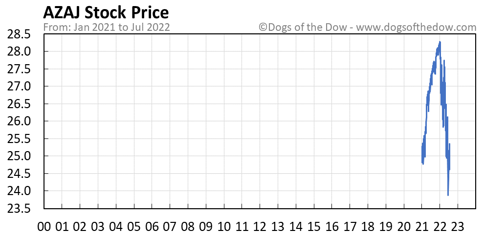 AZAJ stock price chart