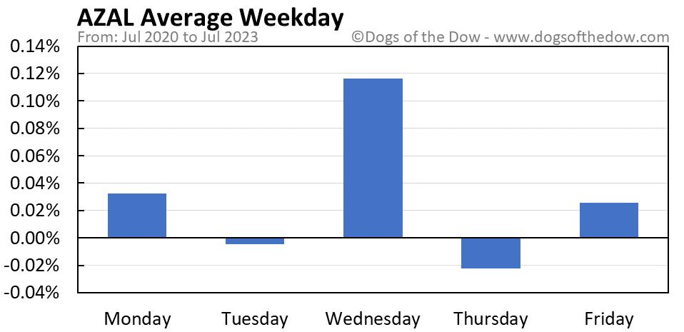 AZAL average weekday chart