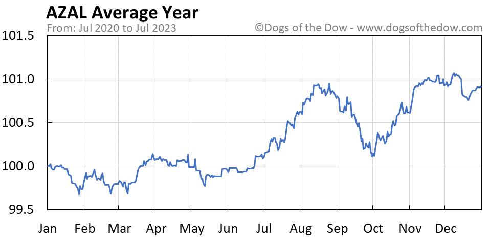 AZAL average year chart