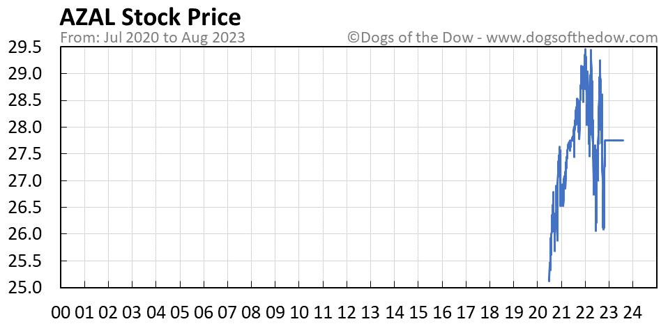 AZAL stock price chart