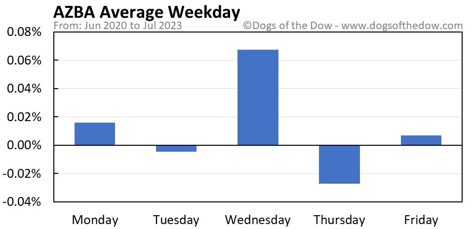AZBA average weekday chart