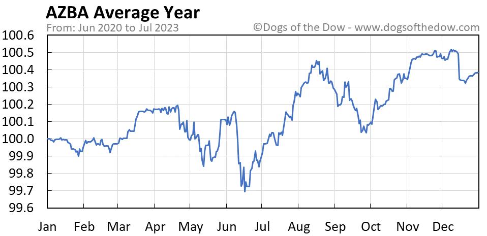 AZBA average year chart
