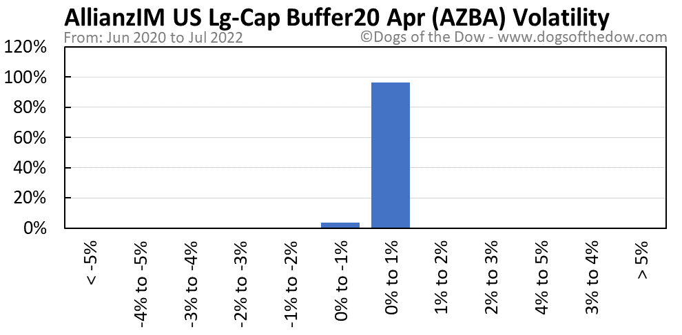 AZBA volatility chart