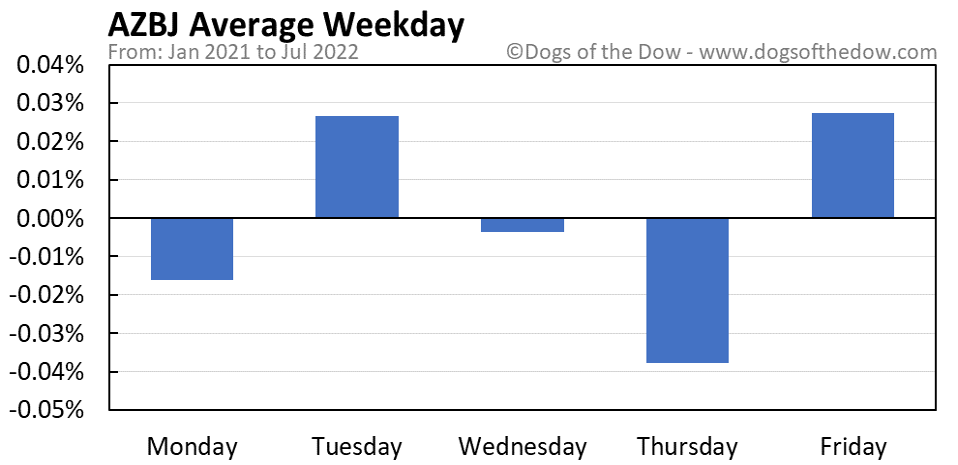 AZBJ average weekday chart