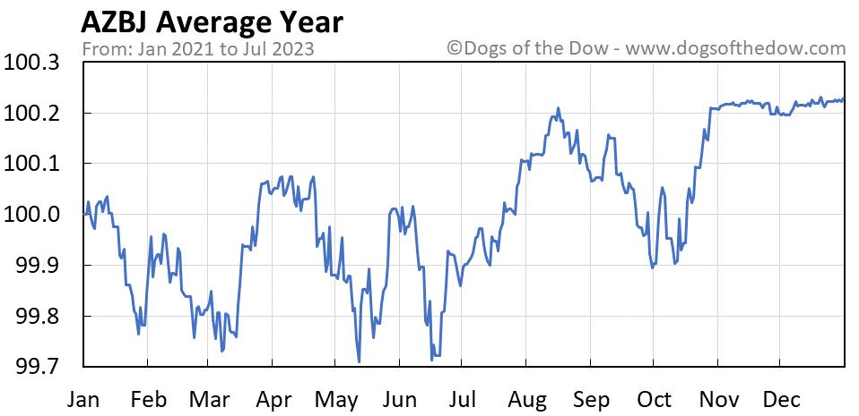 AZBJ average year chart