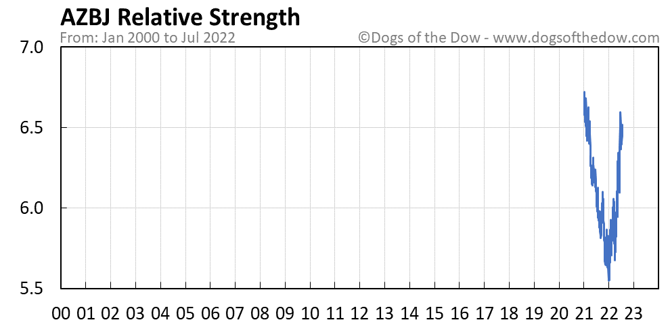 AZBJ relative strength chart