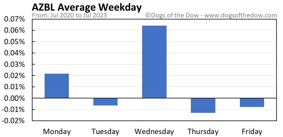 AZBL average weekday chart