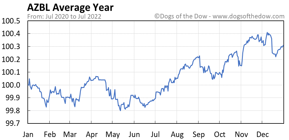 AZBL average year chart