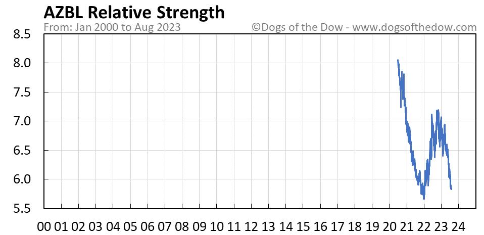 AZBL relative strength chart