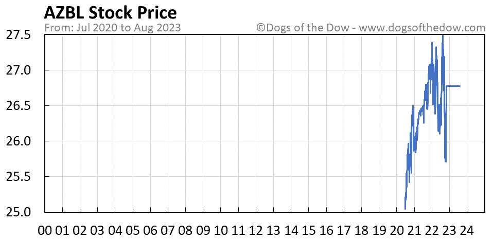 AZBL stock price chart