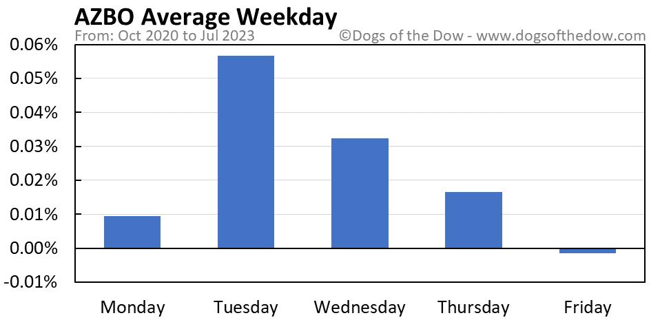 AZBO average weekday chart