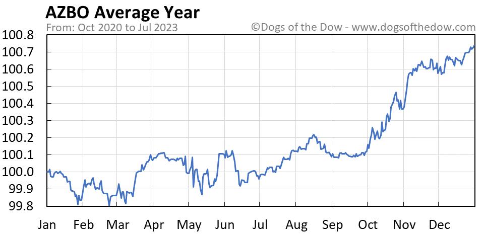 AZBO average year chart